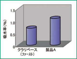 耐水性のグラフ
