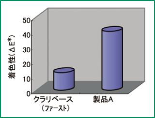 耐汚染性のグラフ