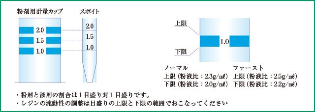 クラリベースの粉剤、液剤の計量の図