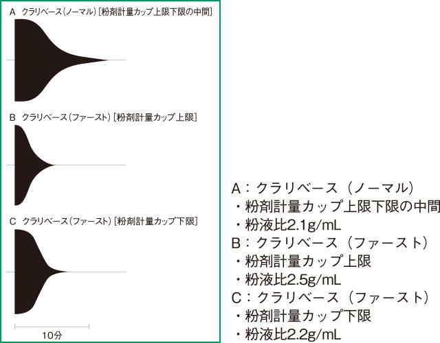クラリベースのレオメーターのトレースの図