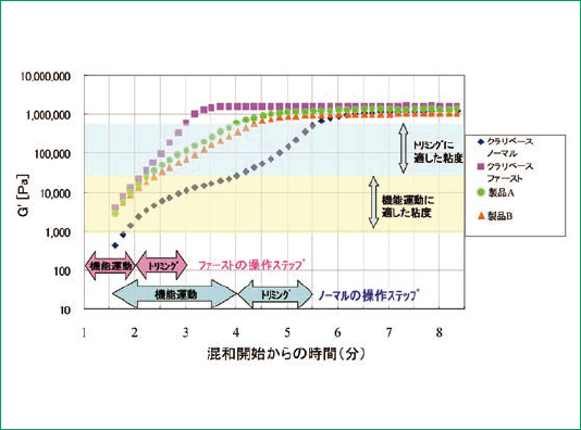 クラリベースの硬化進行中の動的粘弾性のグラフ