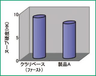 表面硬化性のグラフ