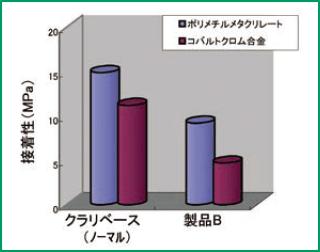 義歯床用材料に対する接着性のグラフ