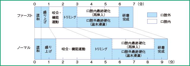 クラリベースの操作手順