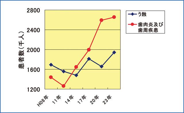 総患者数の推移のグラフ