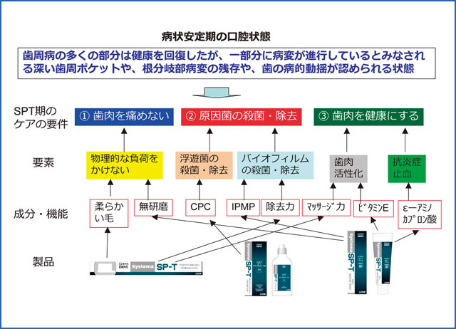 SPT期のケア要件と「Systema SP-T シリーズ」の機能対応図