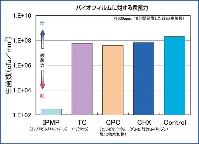 各種殺菌剤の歯周病バイオフィルム殺菌力比較のグラフ