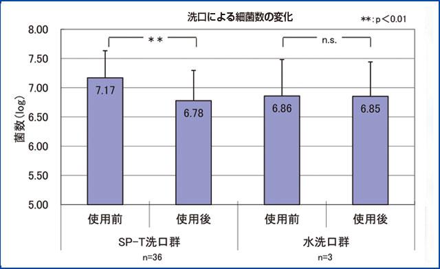 Systema SP-T メディカルガーグル洗口による細菌数の変化のグラフ