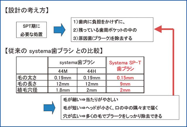 Systema SP-T 歯ブラシ設計の考え方の図