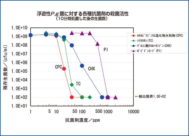 浮遊性P.g菌に対する各種抗菌剤の殺菌活性のグラフ