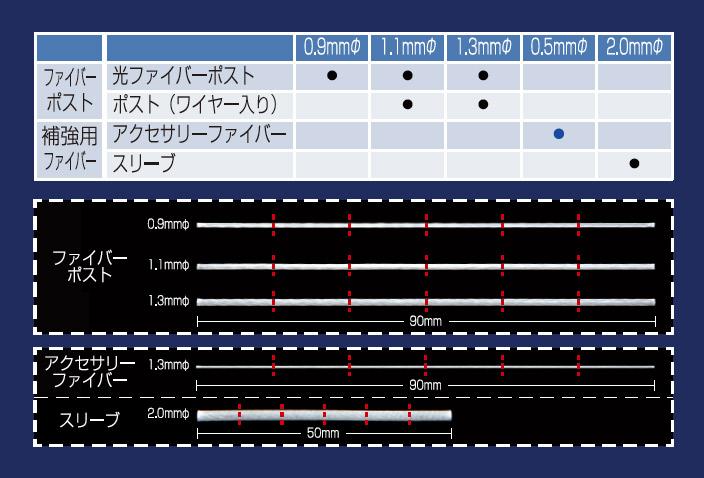 図6 i-TFCファイバーのラインナップ。