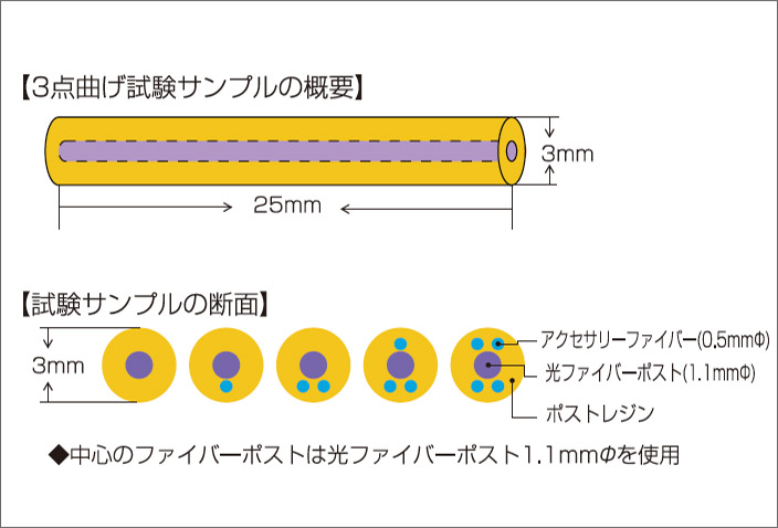 図7-a i-TFCファイバーアクセサリーファイバーの3点曲げ試験の試料。