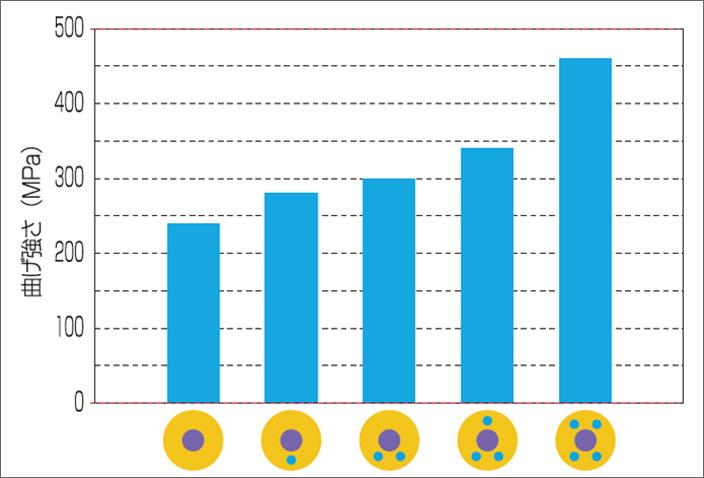 図7-b 3点曲げ試験の結果。<サンメディカル(株)測定データ>