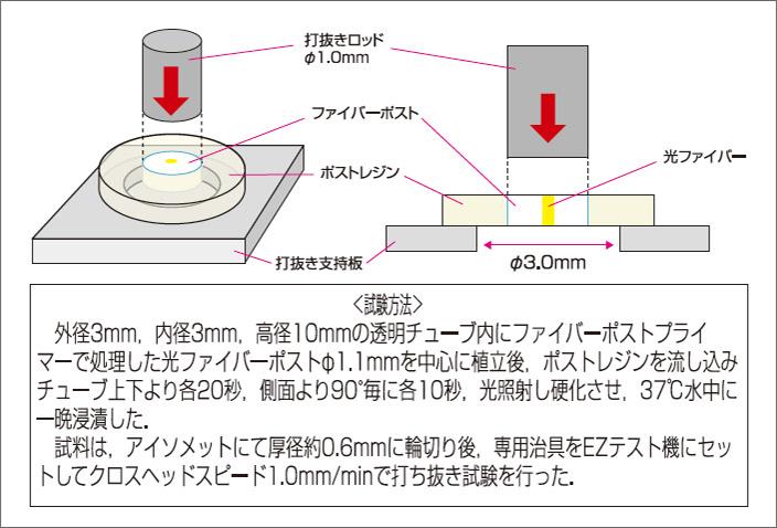 図9-a ファイバーポストプライマーの打ち抜き試験方法。