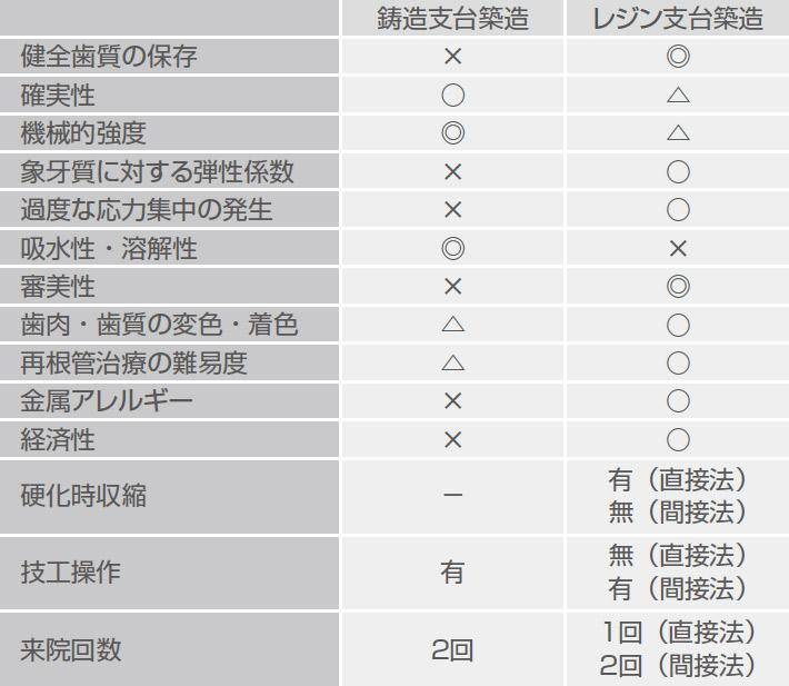 表1 鋳造支台築造とレジン支台築造の比較