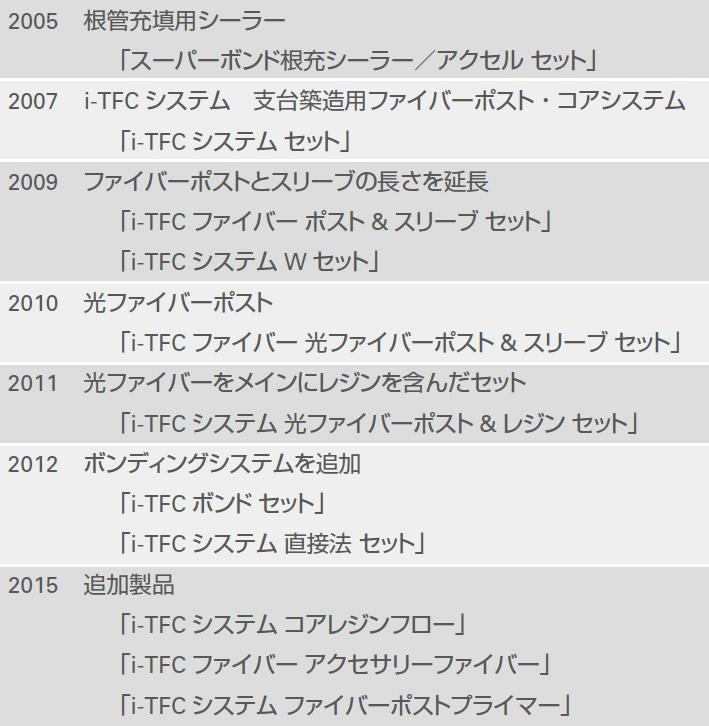 表3 i-TFCシステムの歴史