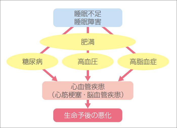 図1 睡眠障害と生活習慣病の関係(厚生労働省 E-ヘルスネットより改変)