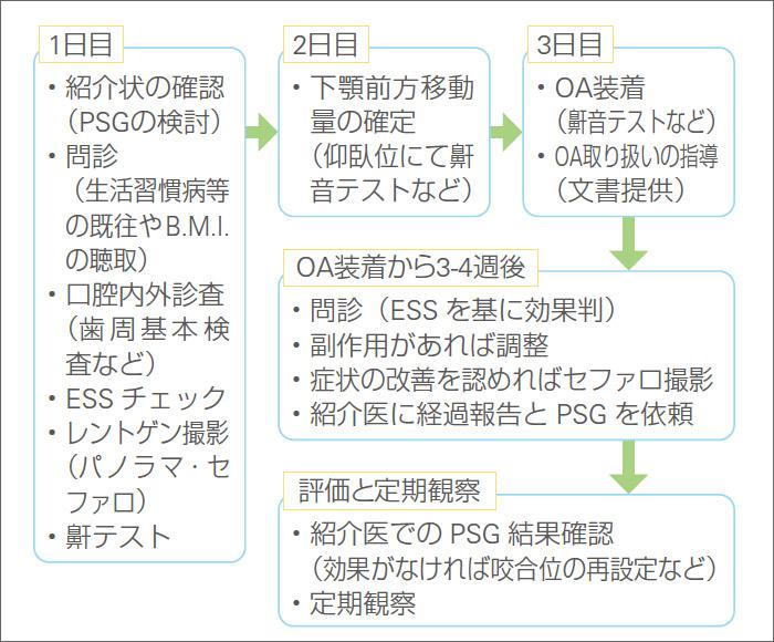 図2 当科におけるOA治療のフローチャート