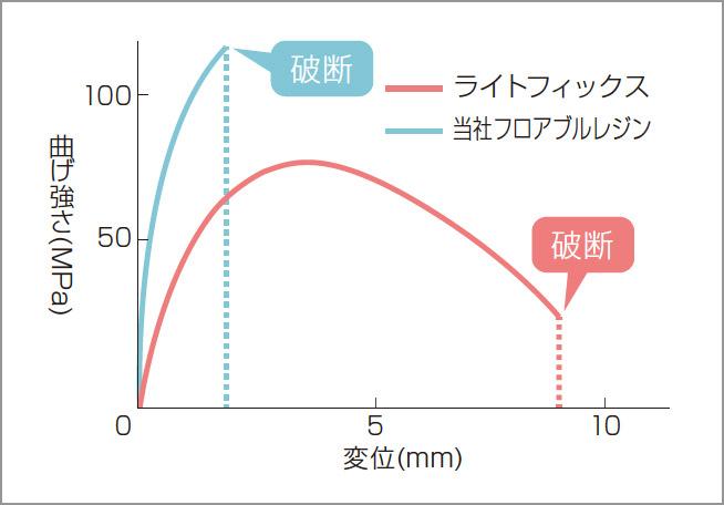 図6 応力-ひずみ曲線