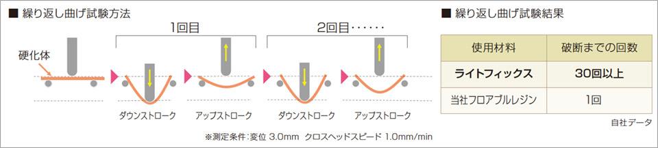 図7 繰り返し曲げ試験