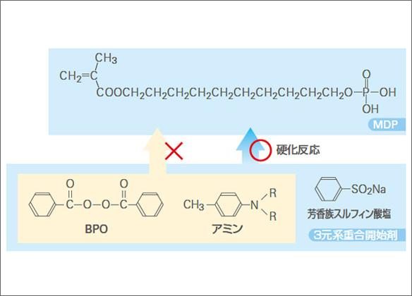 図2 従来の化学重合開始剤のスタンダードであるクラレ三元系。アミンと接着性モノマーの相性が悪いという大きな欠点をかかえている。