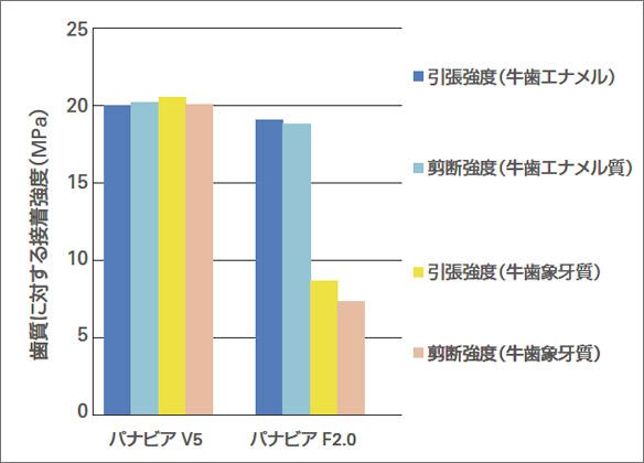 図4 象牙質とエナメル質に対する接着強さ。とくに象牙質に対しては従来品に比べ3倍の接着強さを誇る。