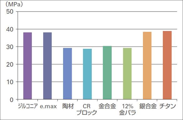 図6 各種マテリアルに対する接着強さ。従来品以上の接着強さが得られている。