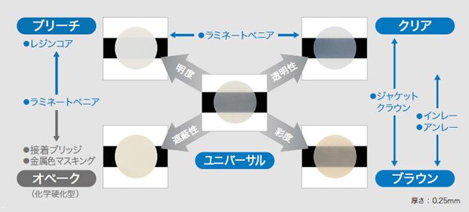 図8 シェードは5種類あり、様々なシチュエーションに対し柔軟に対応できる。
