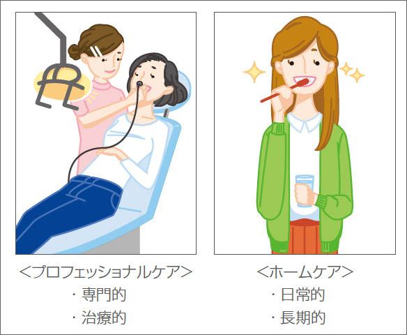 図4 患者にホームケアとプロフェッショナルケアの両立の必要性を理解してもらう。