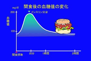 間食後の血糖値の変化