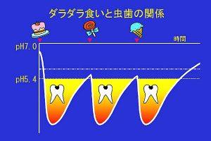 ダラダラ食いと虫歯の関係