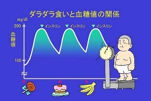 ダラダラ食いと血糖値の関係